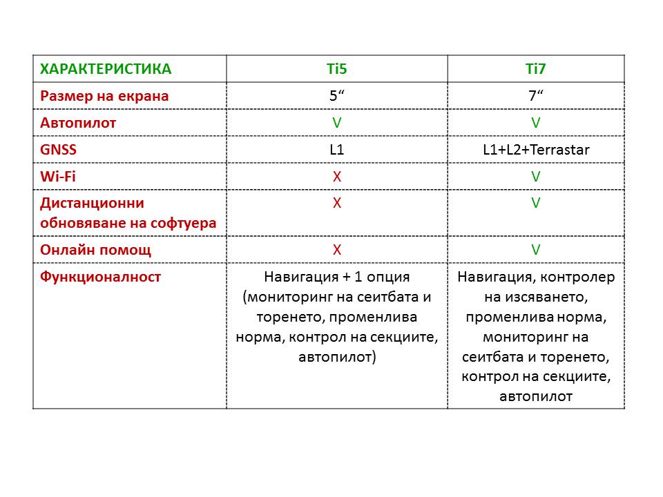 сравнение Ti5 Ti7
